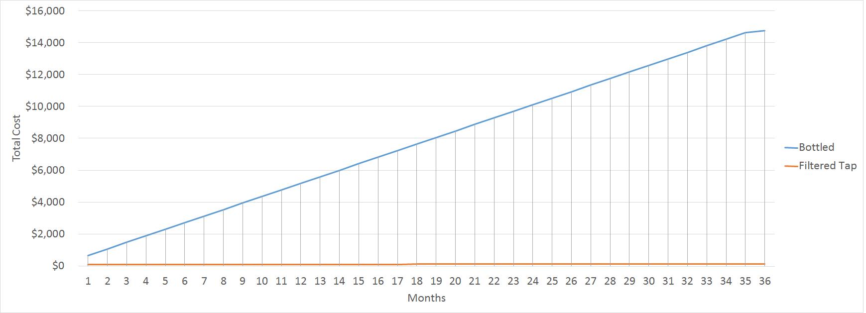 Cumulative